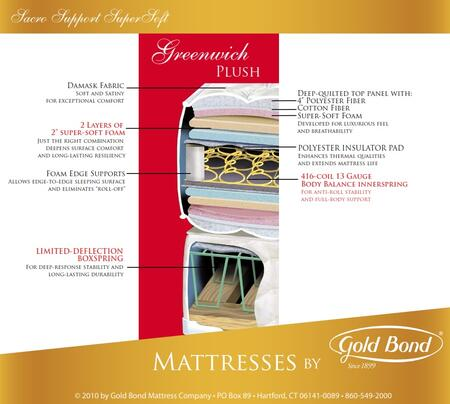 "Gold Bond 255 Sacro Support SuperSoft Series 14.5"" High X Size Greenwich Two-Sided Plush Mattress"
