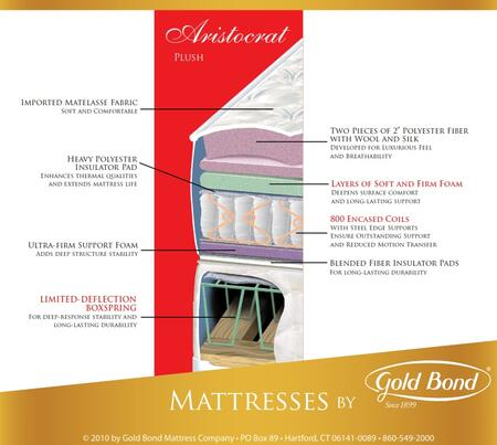 Gold Bond 126BBARISTOCRATT Encased Coil Series Twin Size Standard Mattress
