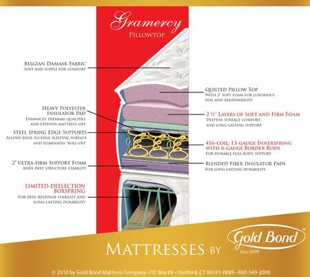 Gold Bond 893GRAMERCYT Gramercy Series Twin Size Pillow Top Mattress