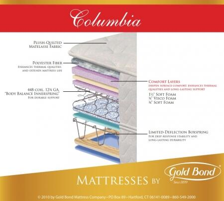 Gold Bond 840COLUMBIASETK Natural Support King Mattresses
