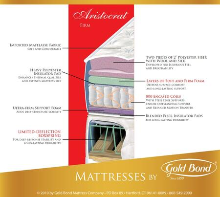 Gold Bond 128BBARISTOCRATK Encased Coil Series King Size Standard Mattress