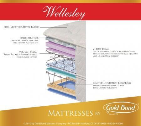 Gold Bond WELLESLEYSPRINGBOX X Size Spring Box for Wellesley Youth Mattresses