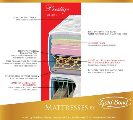 Gold Bond 202PRESTIGEQ Prestige Series Queen Size Plush Mattress
