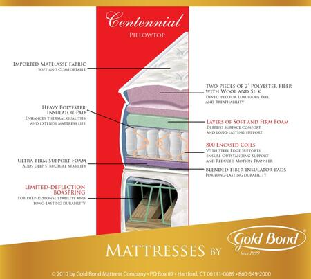 Gold Bond 136BBCENTENNIALQ Encased Coil Series Queen Size Pillow Top Mattress