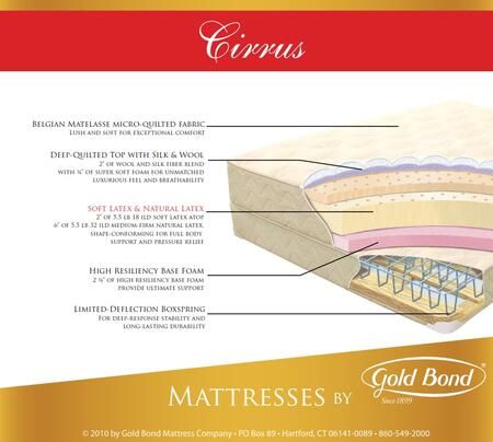 Gold Bond 868CIRRUSF Natural Latex Series Full Size Standard Mattress