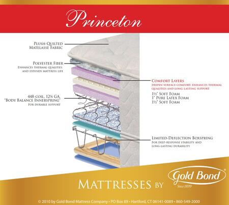 Gold Bond 849PRINCETONQ Natural Support Series Queen Size Super Plush Mattress