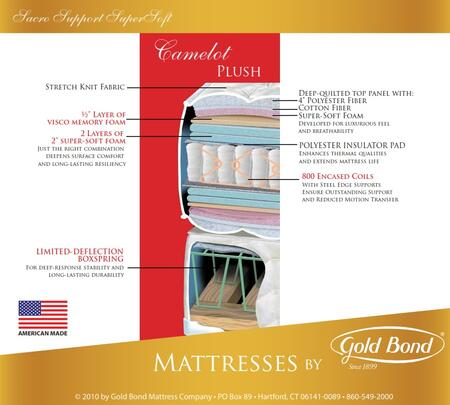Gold Bond 267CAMELOTQ Sacro Support Encased Coil Supersoft Series Queen Size Standard Mattress