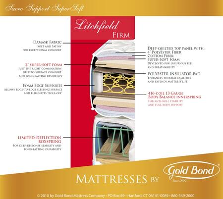 Gold Bond 252LITCHFIELDF Sacro Support SuperSoft Series Full Size Extra Firm Mattress